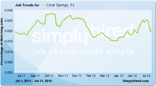 Coral Springs job trends